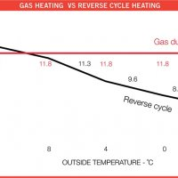 Why Ducted Gas Heating?